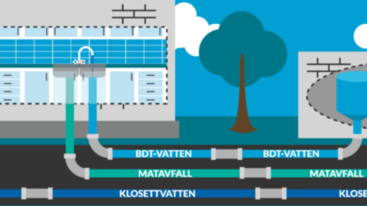 Miljöfördelar med tre rör ut